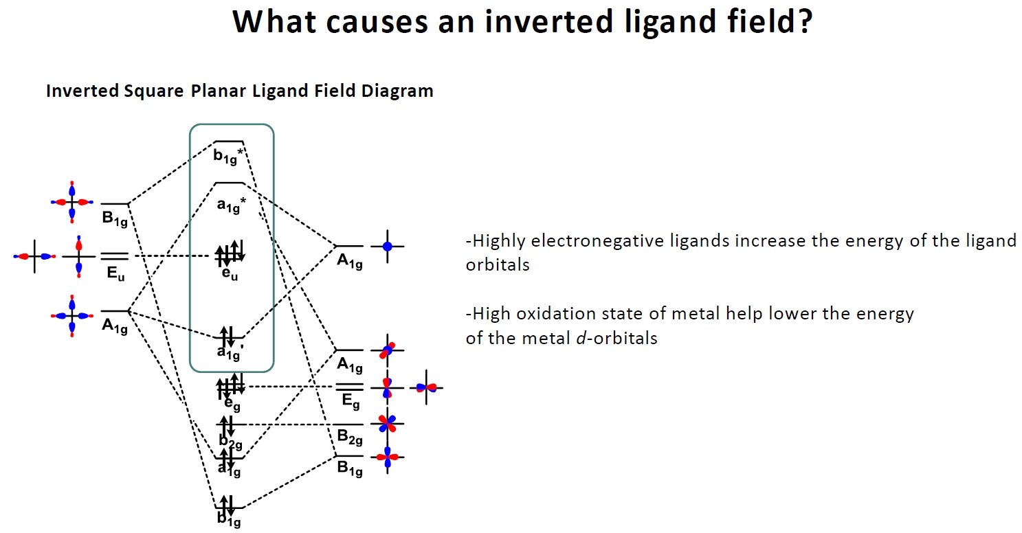 Whar causes an inverted ligand field? Highly electronegative ligands increase the energy of the ligand orbitals. High oxidation state of metal help lower the energy of the metal d-orbitals